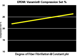 Varamix Compression Set Test Chart Varying Degree of Fiber Fibrillaton