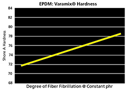 Varamix Hardness Adjustment Chart Varying Degree of Fiber Fibrillaton