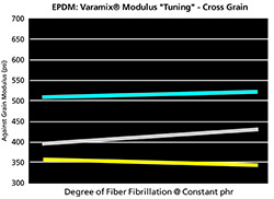 Varamix Modulus Adjustment Cross Grain Chart Varying Degree of Fiber Fibrillaton