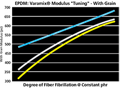 Varamix Modulus Adjustment With the Grain Chart Varying Degree of Fiber Fibrillaton