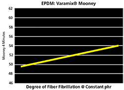 Varamix Mooney Adjustment Chart Varying Degrre of Fiber Fibrillation