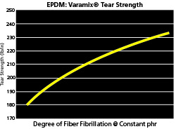 Varamix Tear Strength Test Chart Varying Degree of Fiber Fibrillaton