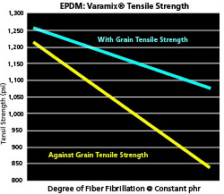 Varamix Tensile Strength Test Chart Varying Degree of Fiber Fibrillaton