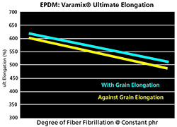 Varamix Ultimate Elongation Test Results Chart Varying Degree of Fiber Fibrillaton